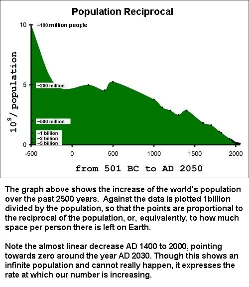 Population Reciprocal Chart
